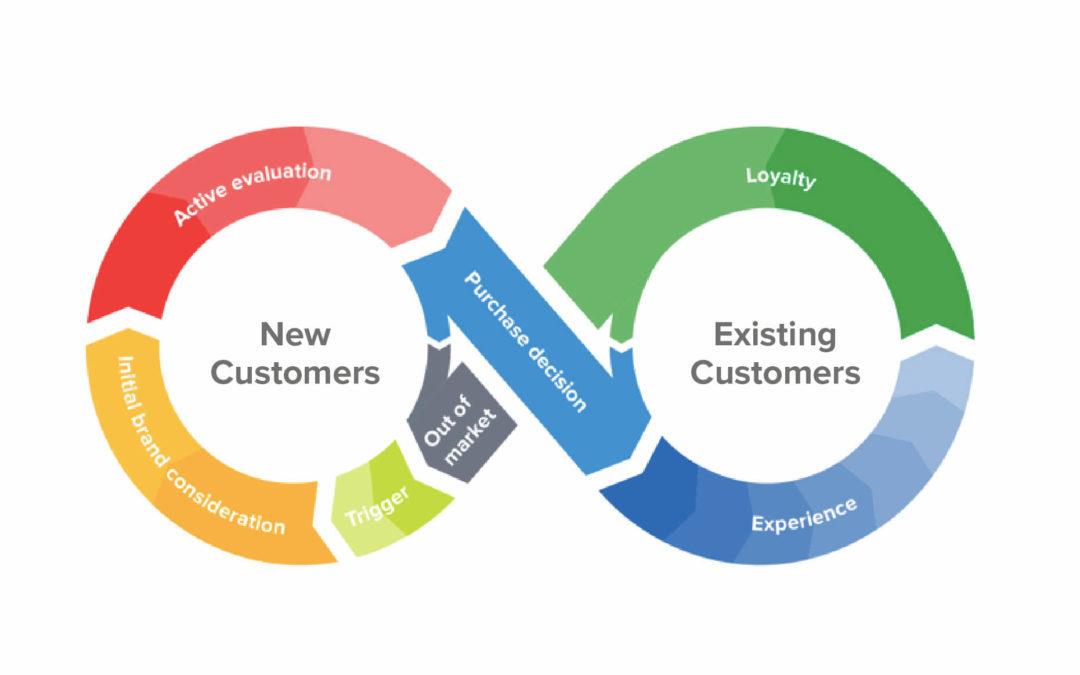 Customer journey ili korisničko putovanje